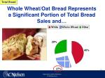 whole wheat oat bread represents a significant portion of total bread sales and