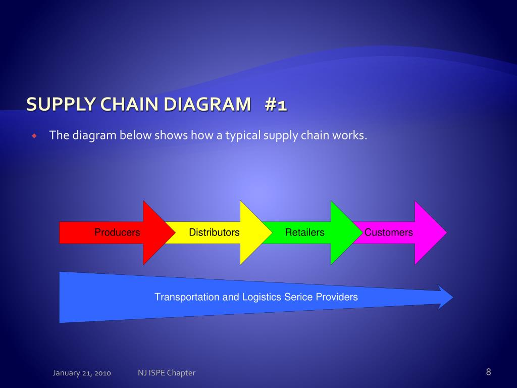 diagram the dep gard supply chain answers Volume 12, number 2 2001 page 13 supply chain management is increasingly being recognized as the integration of key business processes across the supply chain.