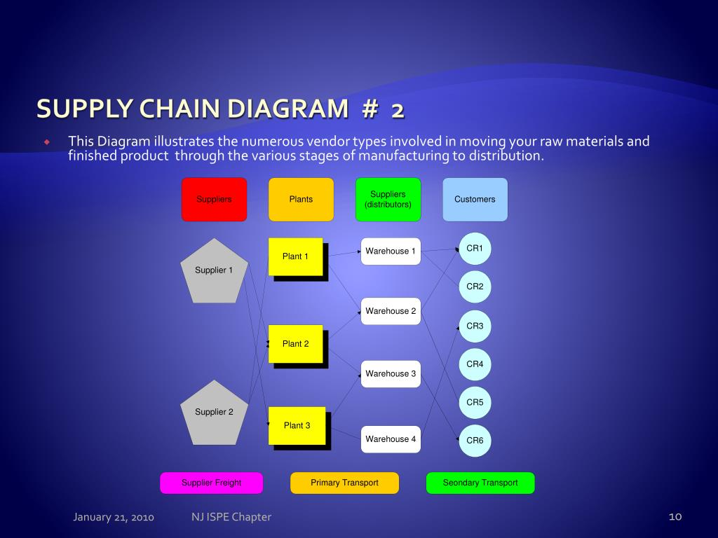 manufacturing stage of the supply chain