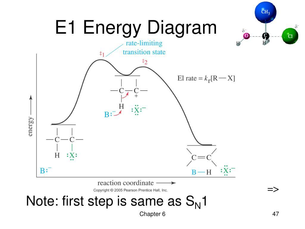 E1 Energy Diagram