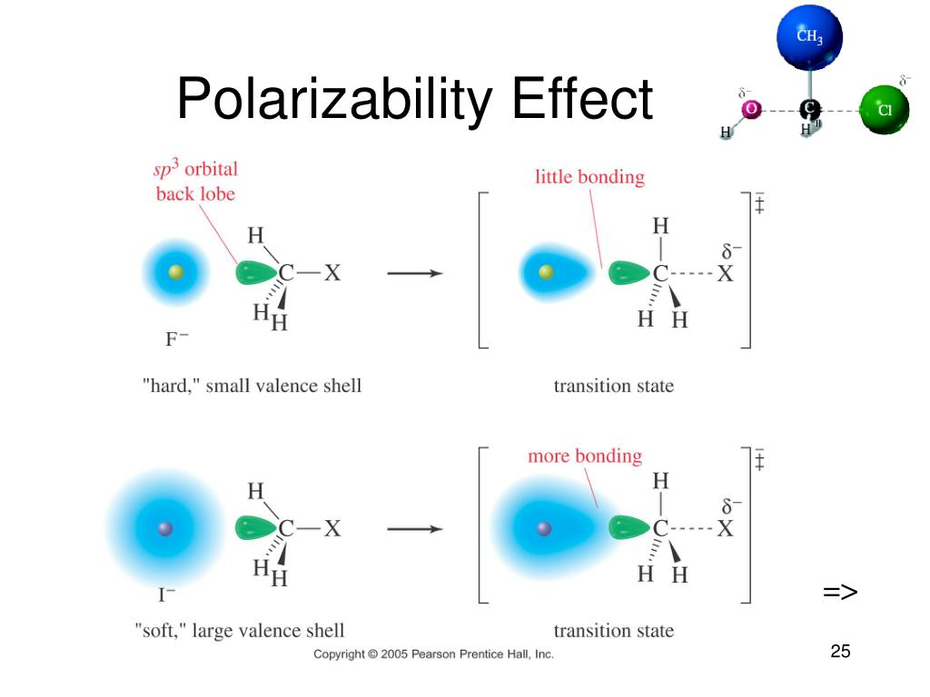 Polarizability Effect