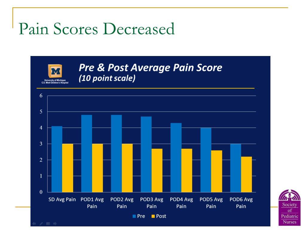 Pain Scores Decreased