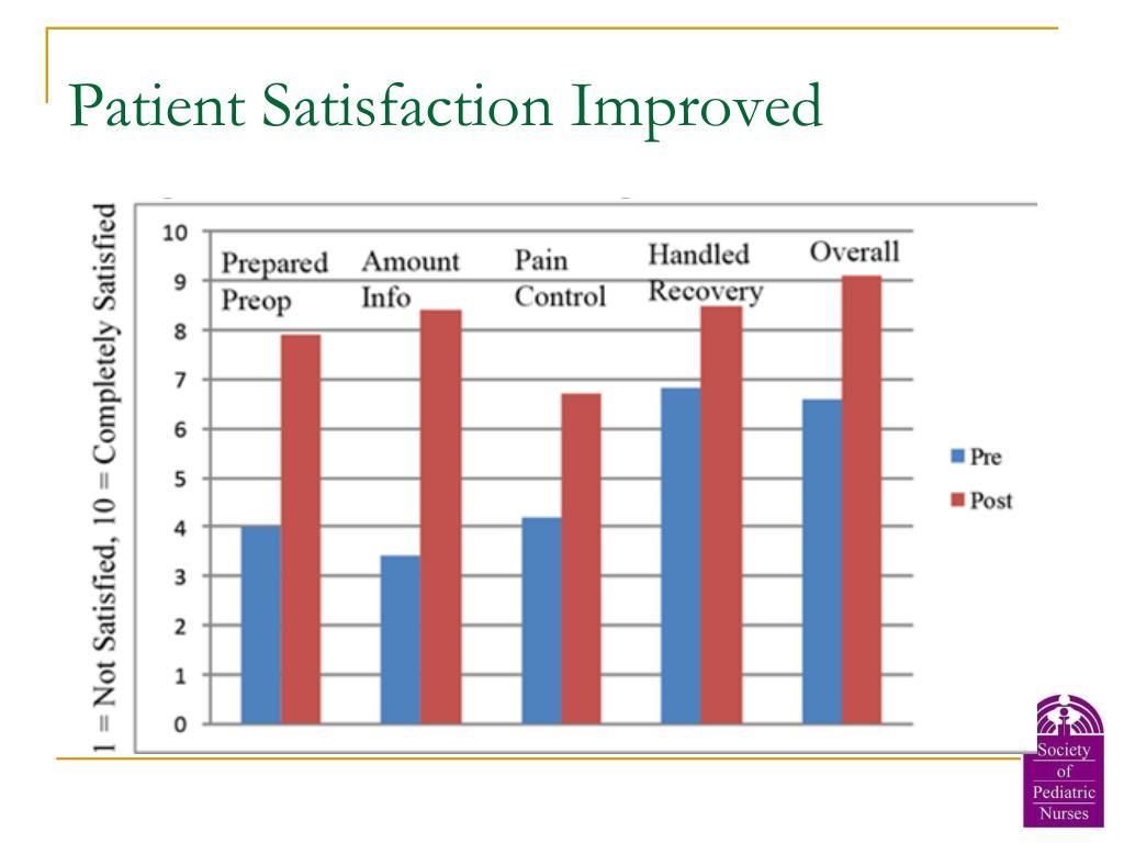 Patient Satisfaction Improved