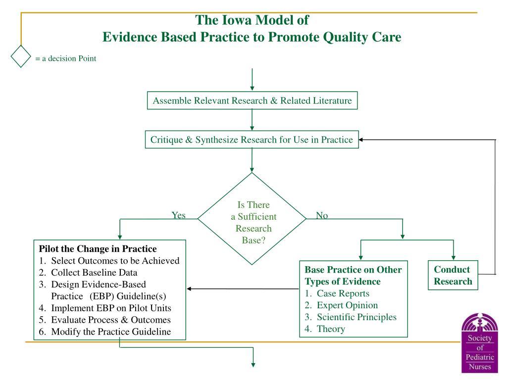 The Iowa Model of