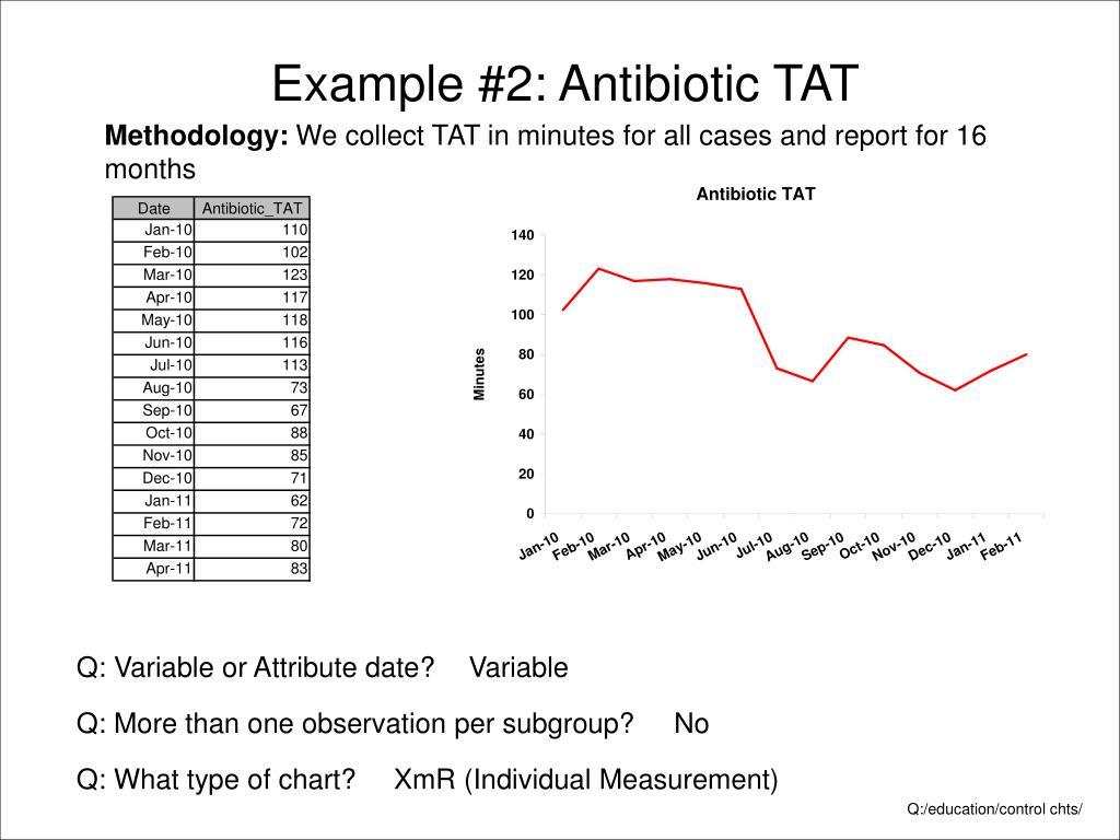 Example #2: Antibiotic TAT
