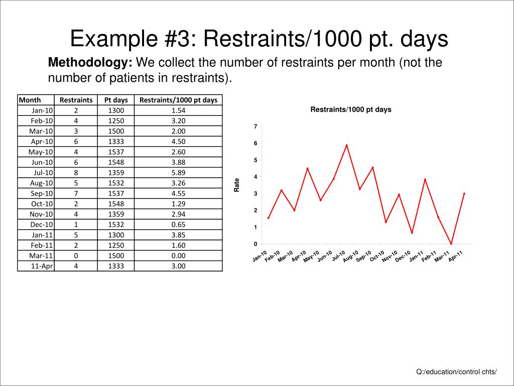 Example #3: Restraints/1000 pt. days