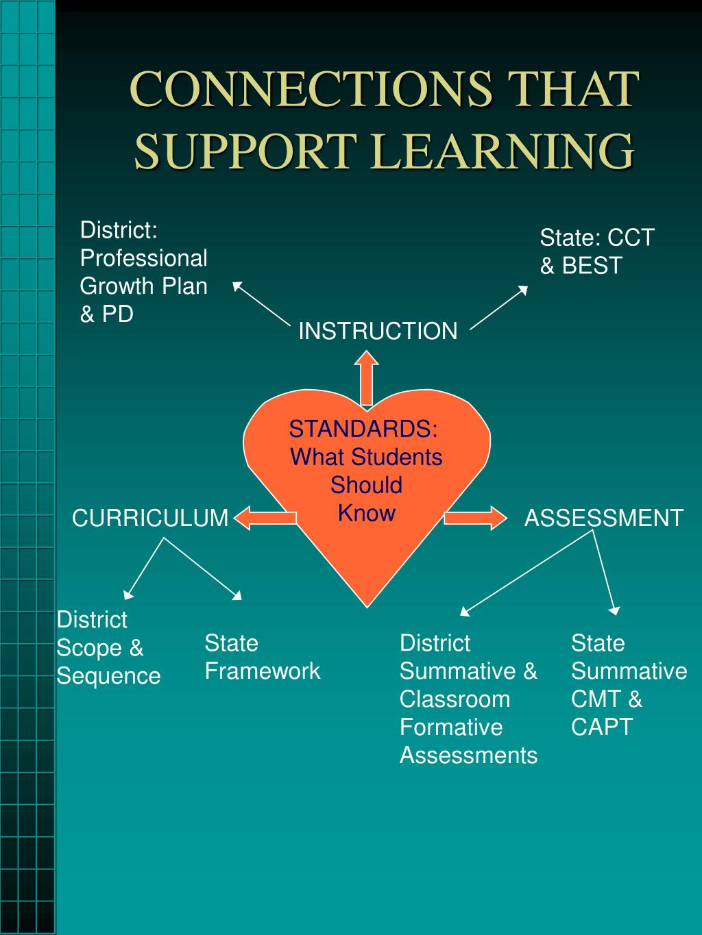 CONNECTIONS THAT SUPPORT LEARNING