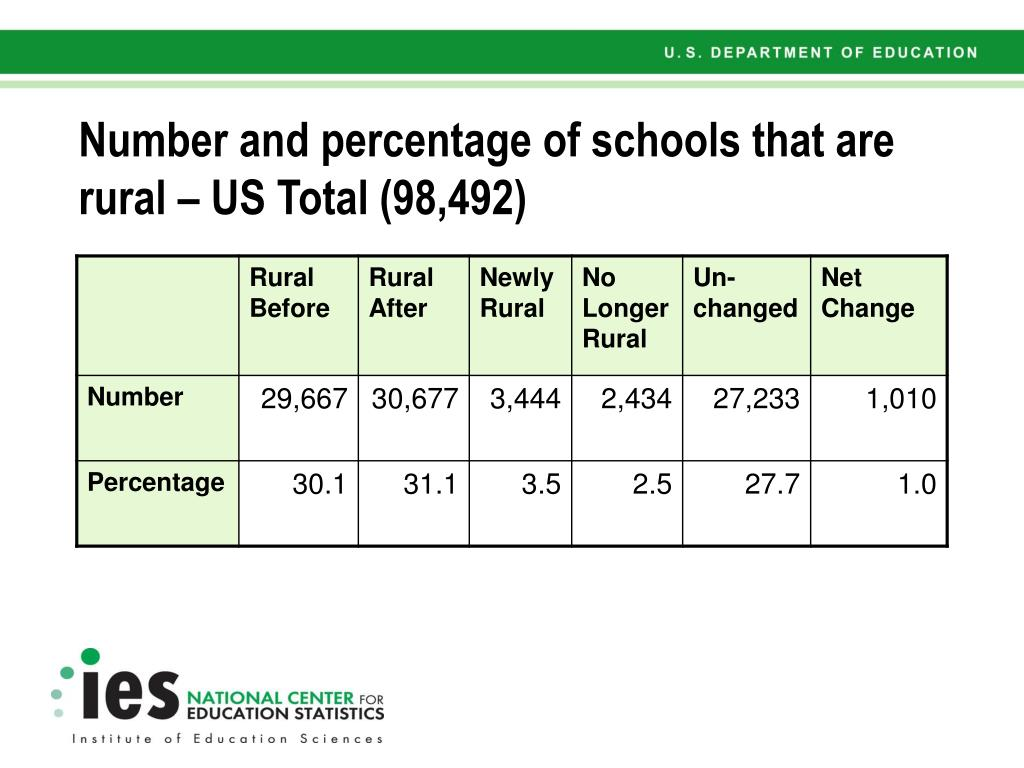 Number and percentage of schools that are rural – US Total (98,492)