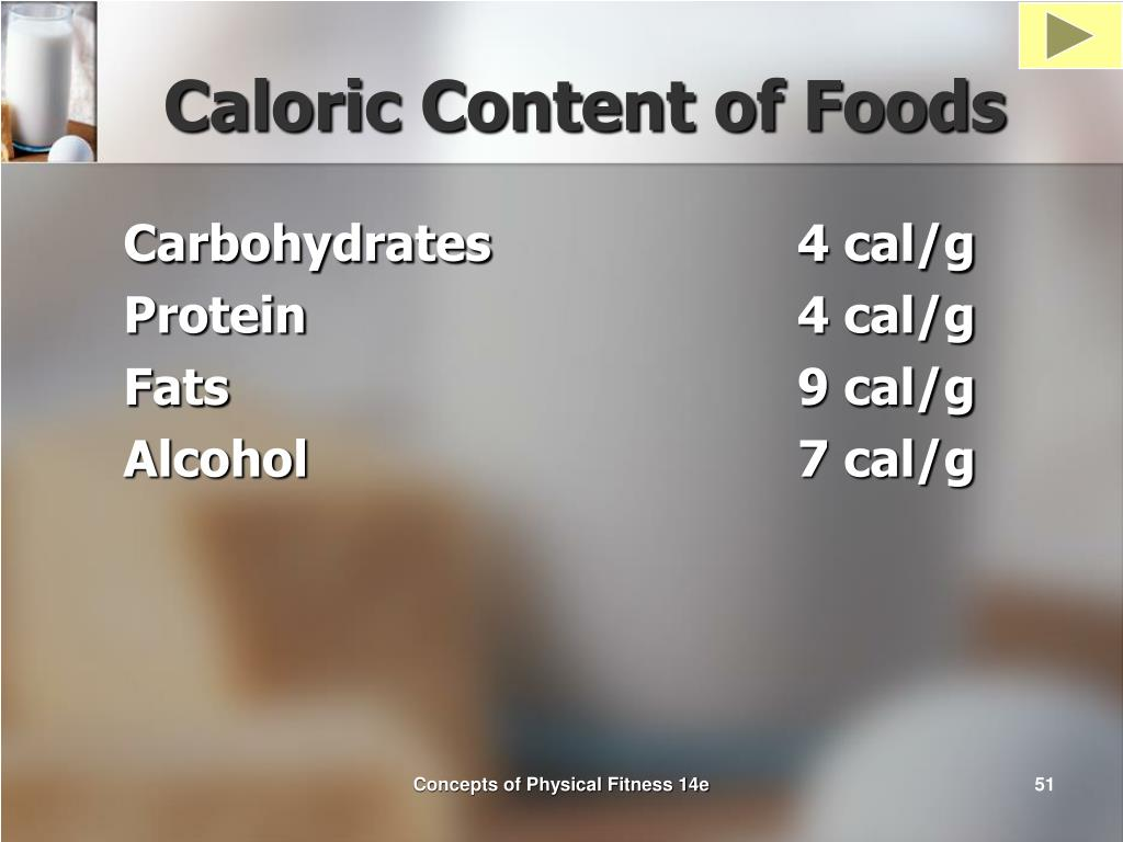 Caloric Content of Foods