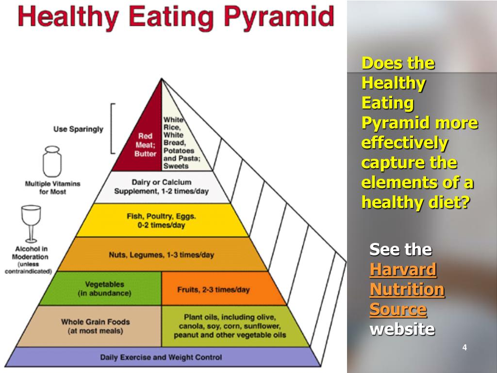 Does the Healthy Eating Pyramid more effectively capture the elements of a healthy diet?