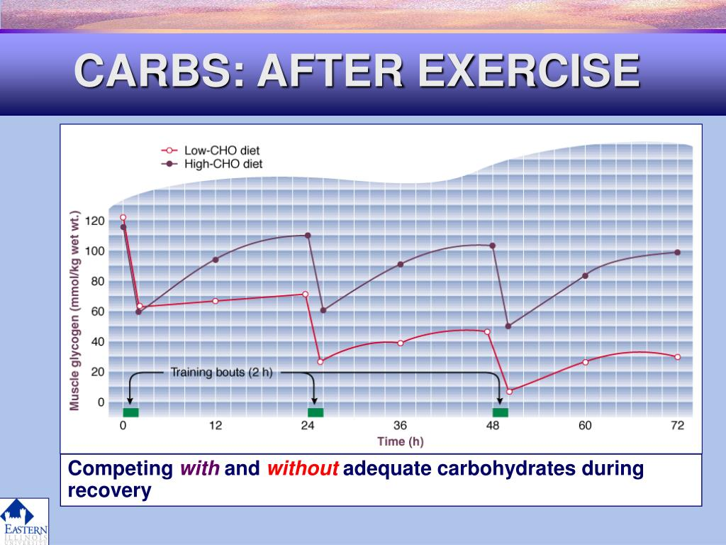 CARBS: AFTER EXERCISE