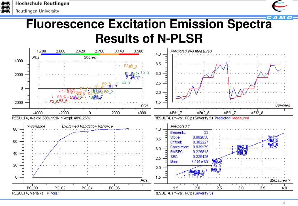 Fluorescence Excitation Emission Spectra