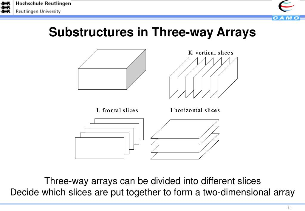 Substructures in Three-way Arrays