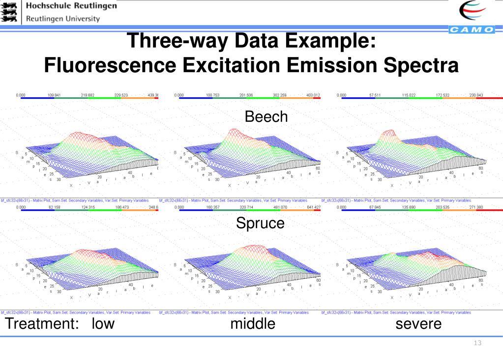Three-way Data Example: