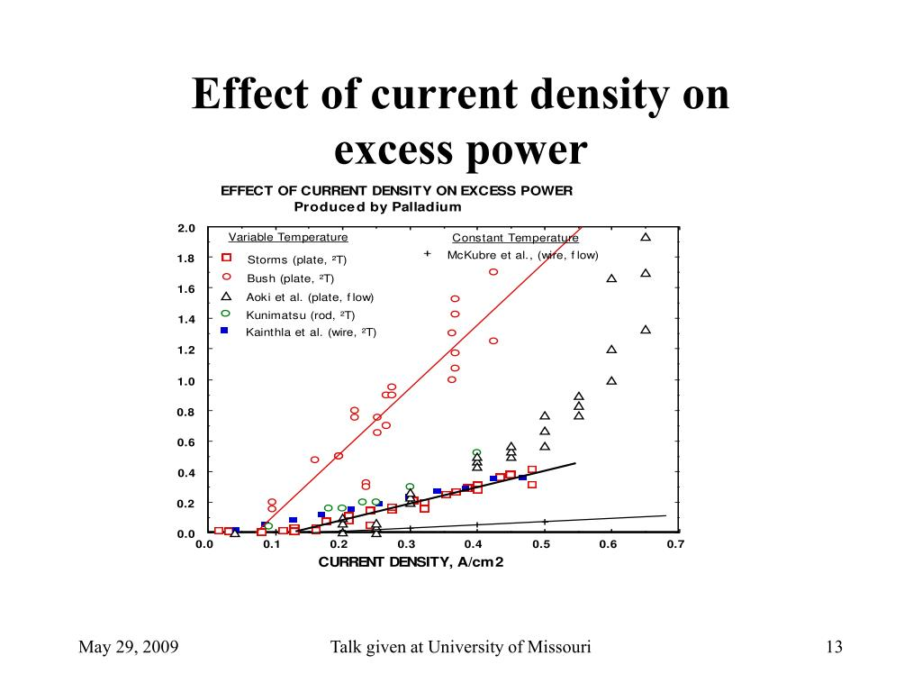 Effect of current density on