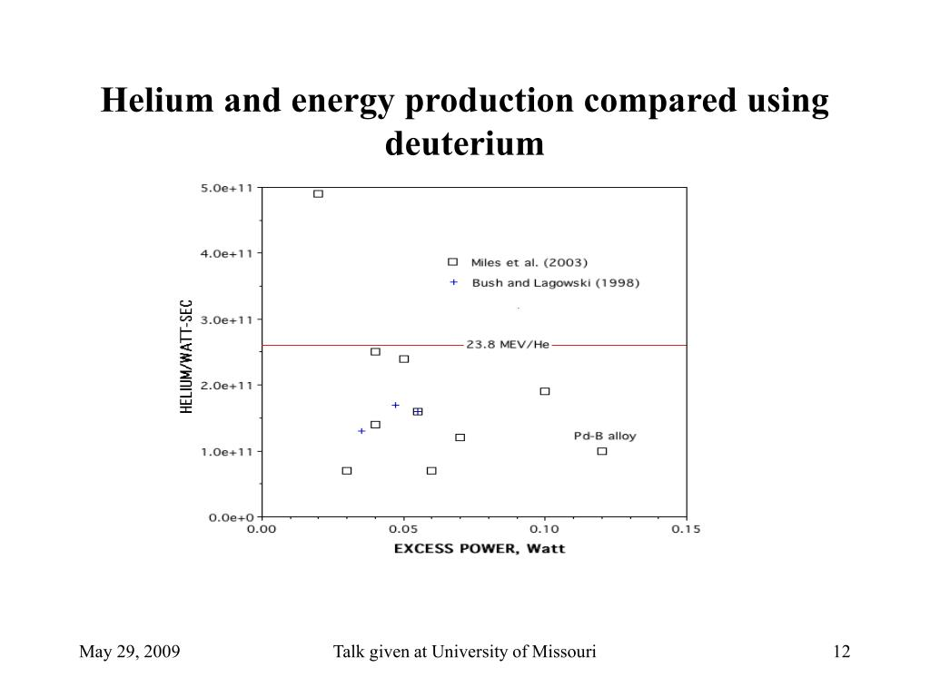 Helium and energy production compared using deuterium