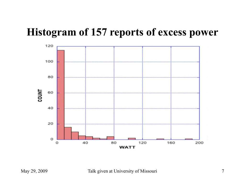 Histogram of 157 reports of excess power