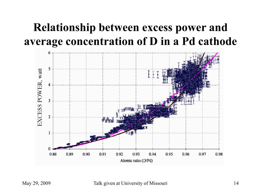 Relationship between excess power and average concentration of D in a Pd cathode
