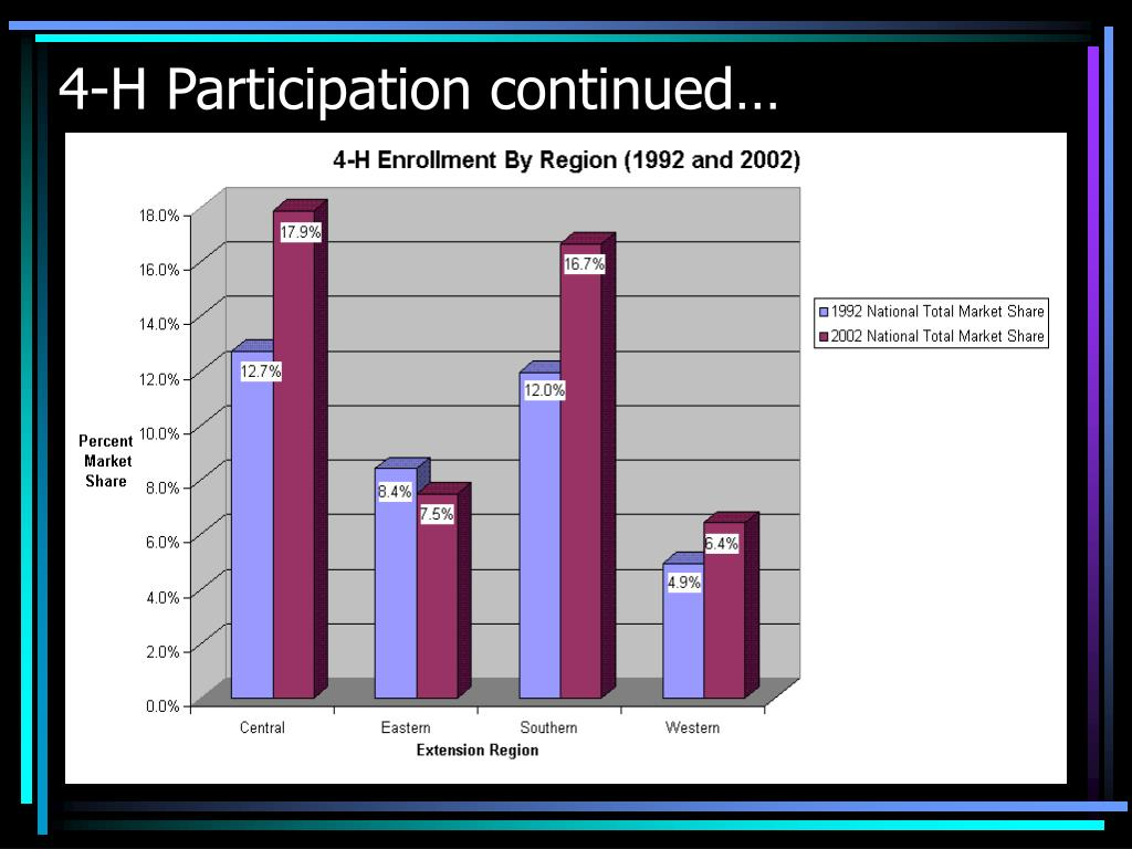 4-H Participation continued…