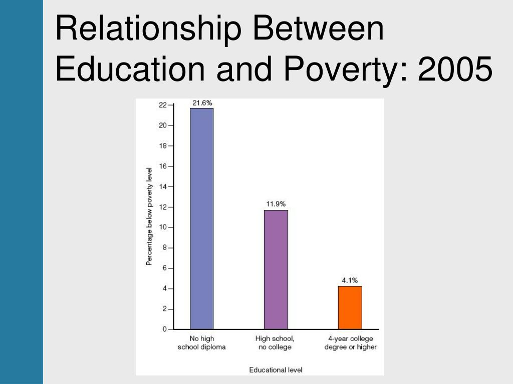 relationship between education poverty and inequality in china