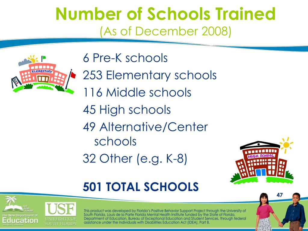 Number of Schools Trained
