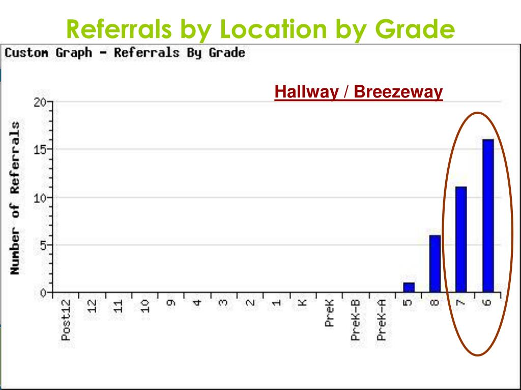 Referrals by Location by Grade