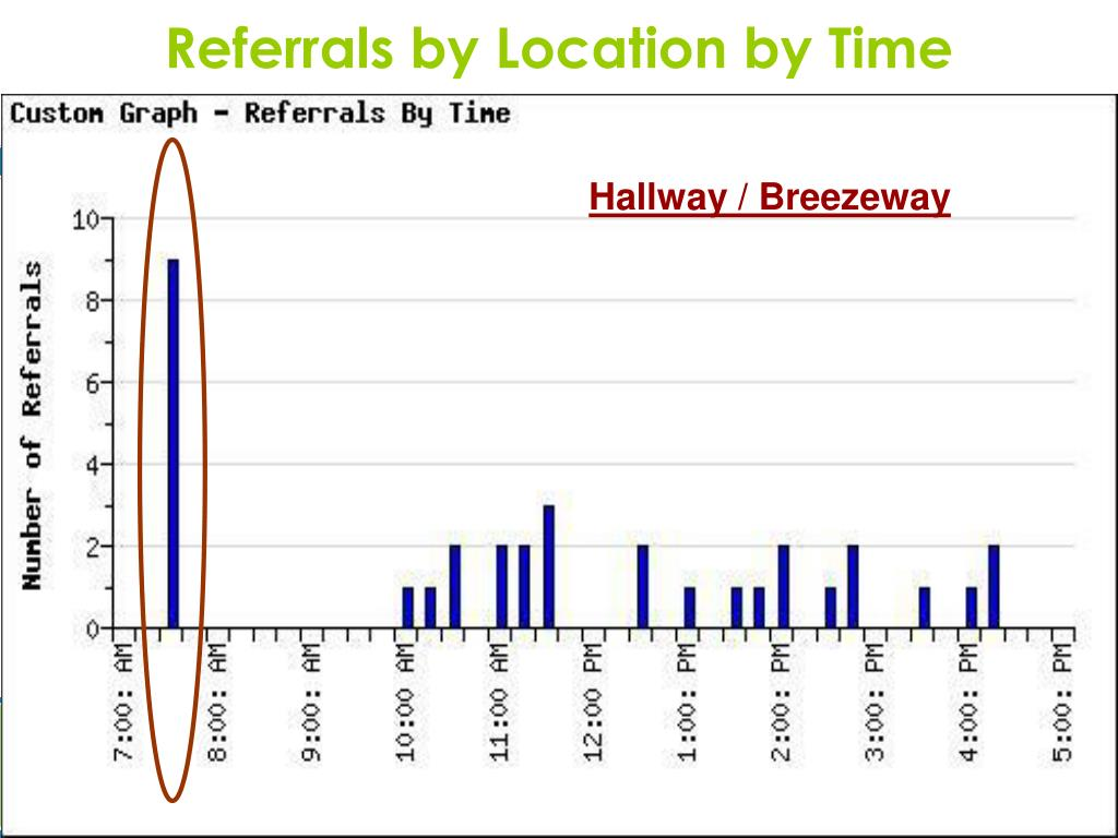 Referrals by Location by Time