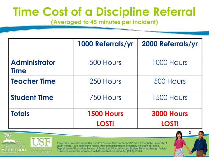 Time cost of a discipline referral averaged to 45 minutes per incident l.jpg