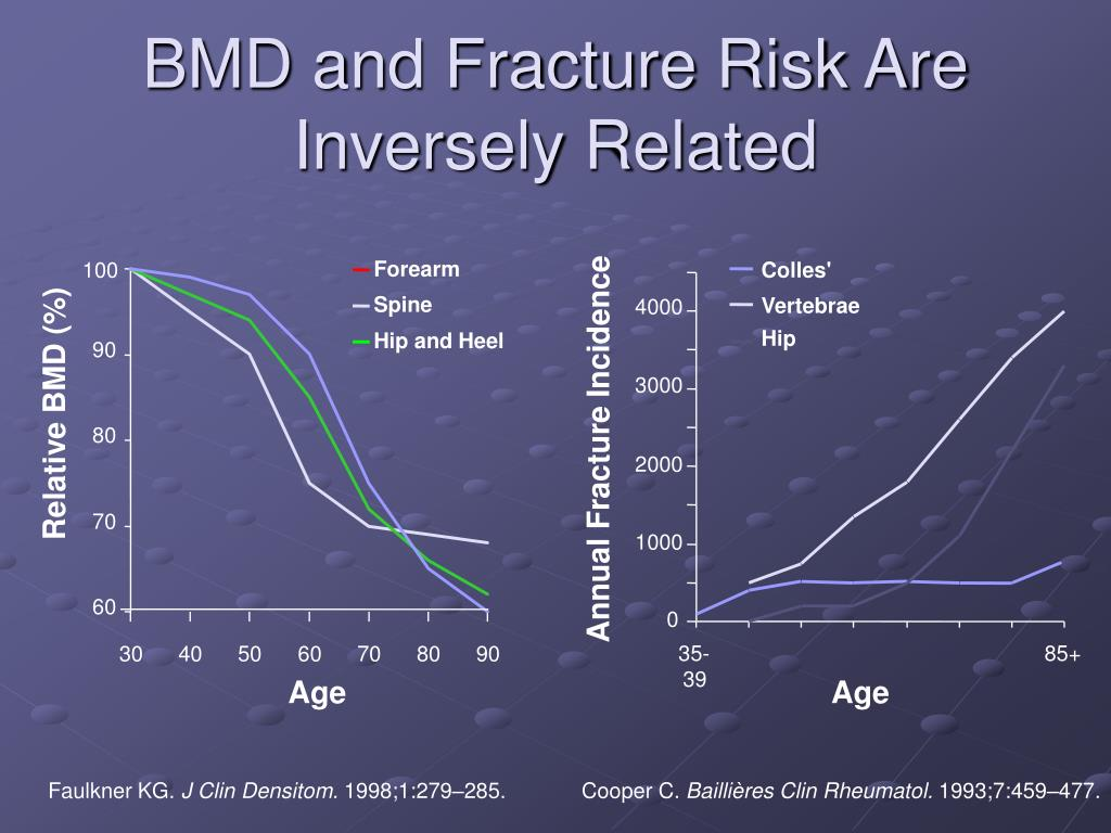 BMD and Fracture Risk Are Inversely Related