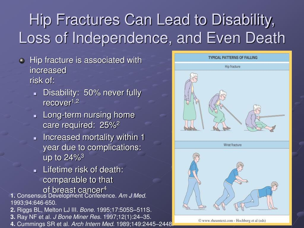 Hip Fractures Can Lead to Disability, Loss of Independence, and Even Death