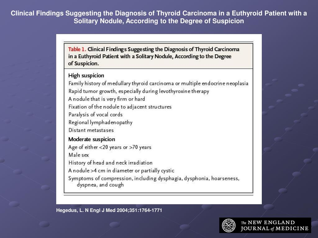 Clinical Findings Suggesting the Diagnosis of Thyroid Carcinoma in a Euthyroid Patient with a Solitary Nodule, According to the Degree of Suspicion