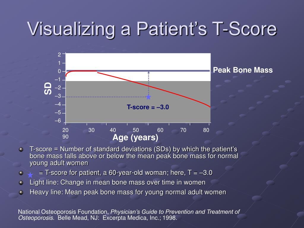 Visualizing a Patient's T-Score