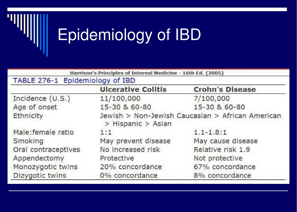 Epidemiology of IBD