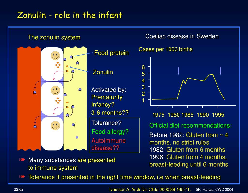 Coeliac disease in Sweden