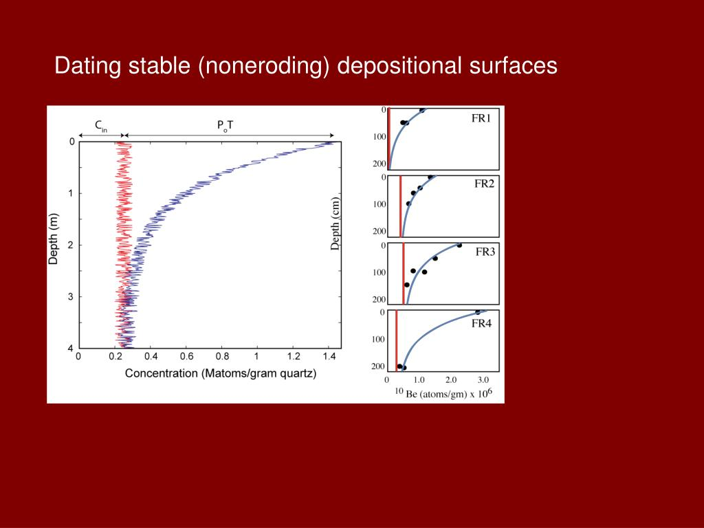 Dating stable (noneroding) depositional surfaces