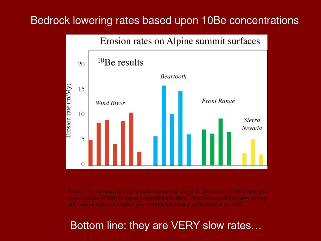 Bedrock lowering rates based upon 10Be concentrations