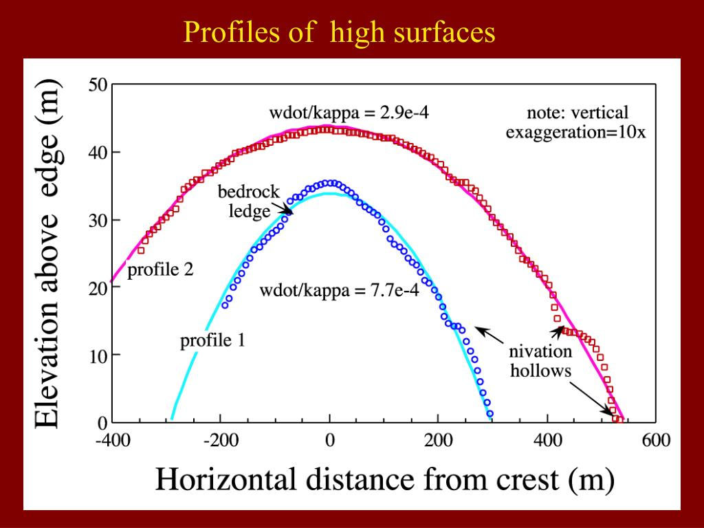 Profiles of  high surfaces
