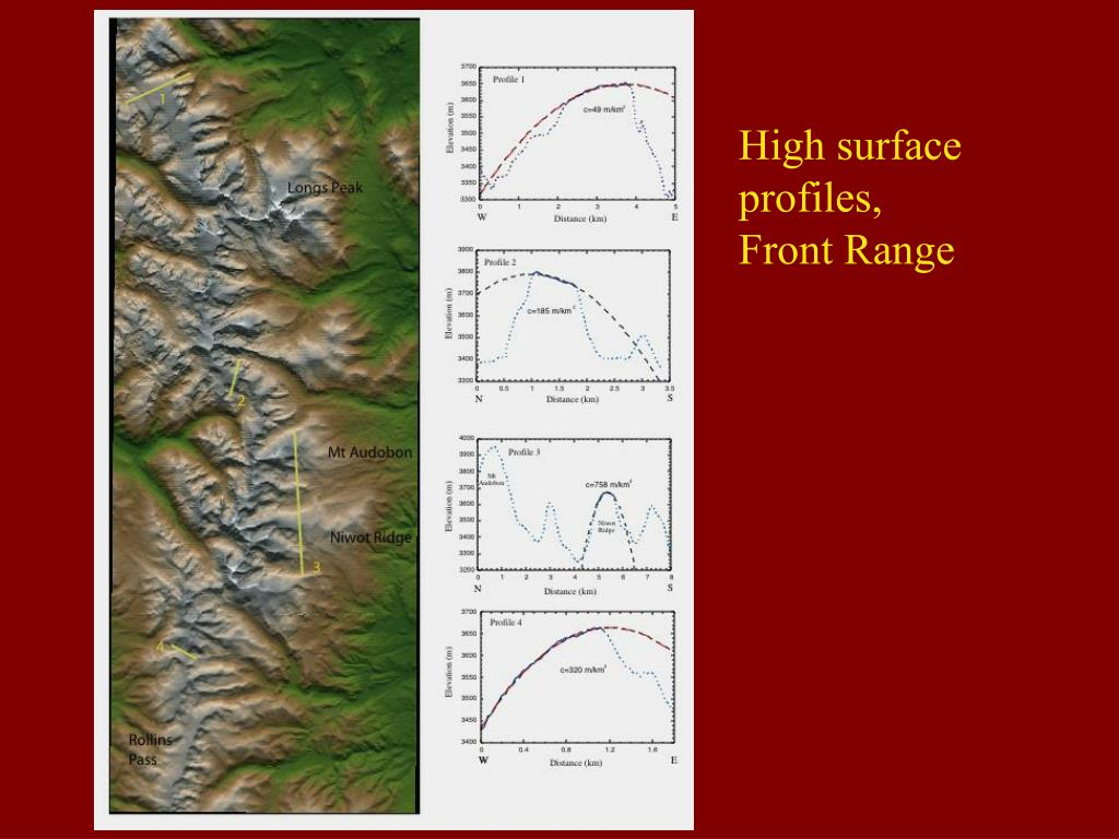 High surface profiles,