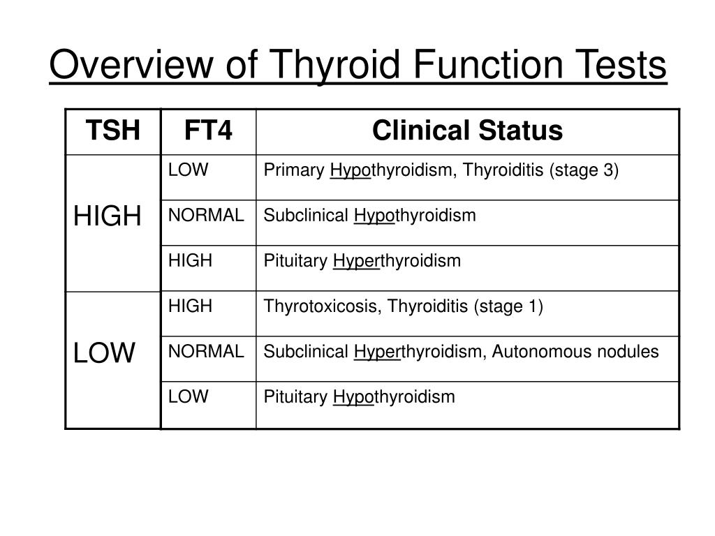Overview of Thyroid Function Tests