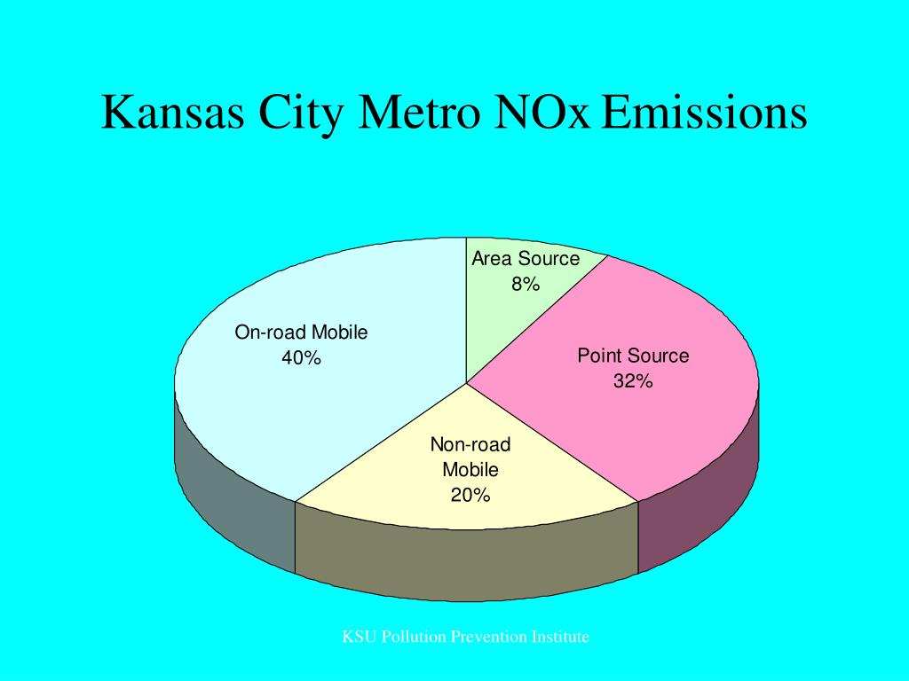 Kansas City Metro NOx