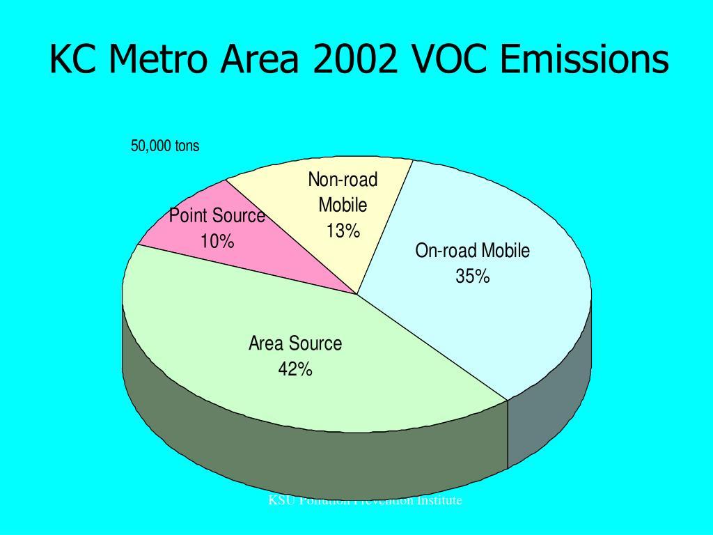 KC Metro Area 2002 VOC Emissions