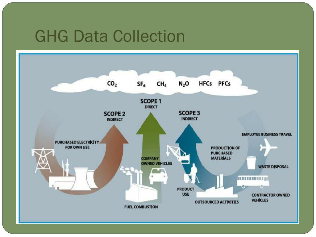 GHG Data Collection
