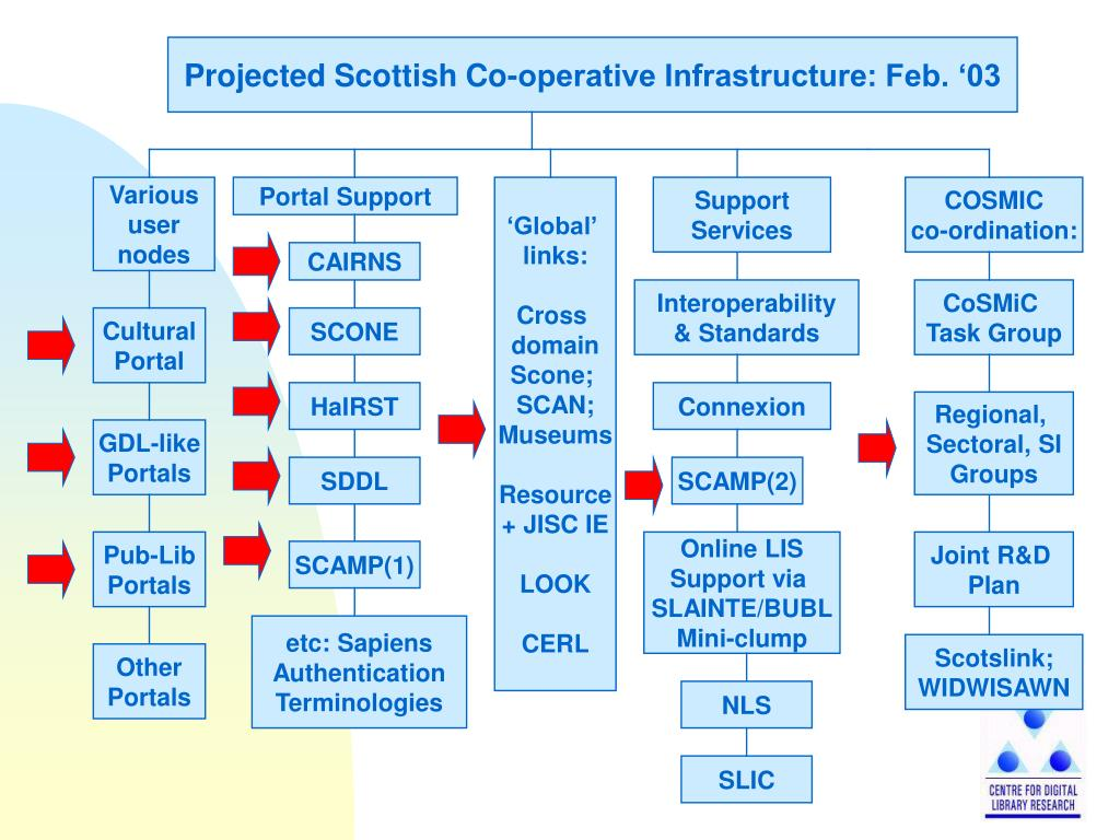 Projected Scottish Co-operative Infrastructure: Feb. '03