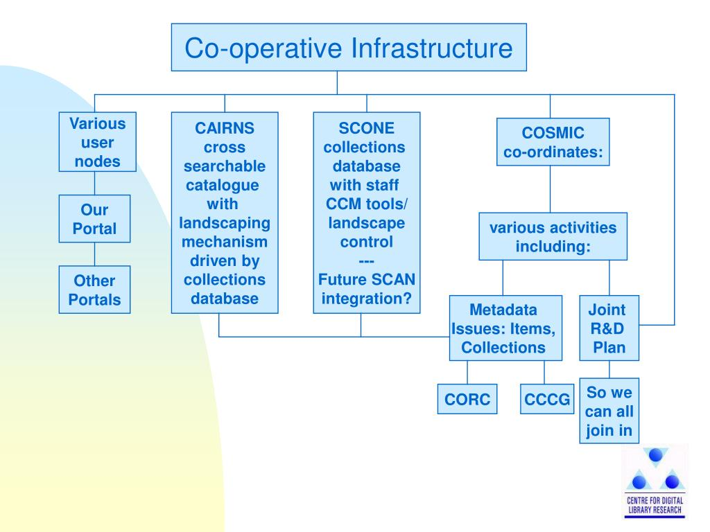 Co-operative Infrastructure
