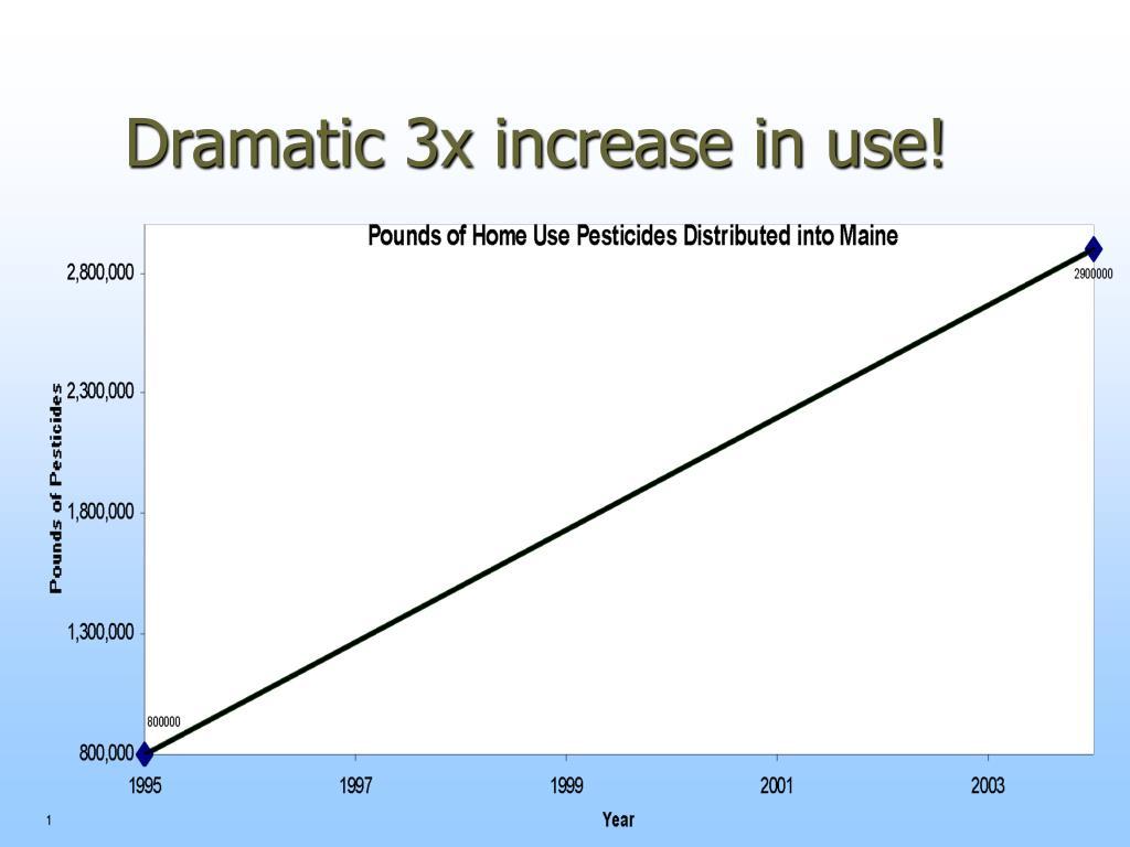 Dramatic 3x increase in use!