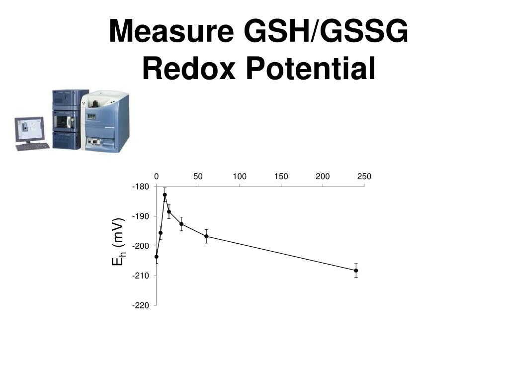 Measure GSH/GSSG
