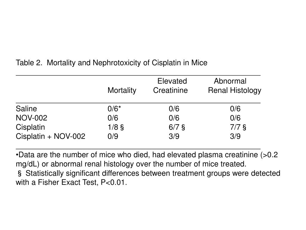 Table 2.  Mortality and Nephrotoxicity of Cisplatin in Mice