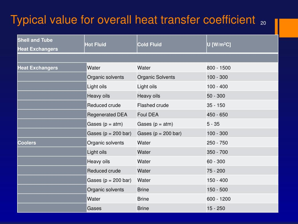 PPT - HEAT TRANSFER, HEAT EXCHANGERS, CONDENSORS AND ...