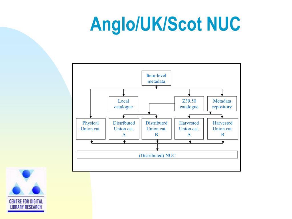 Anglo/UK/Scot NUC