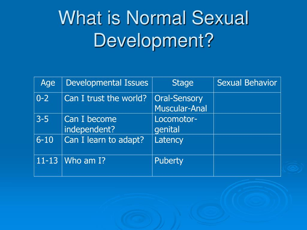 What is Normal Sexual Development?